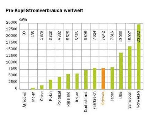 stromverbrauch singlehaushalt kosten